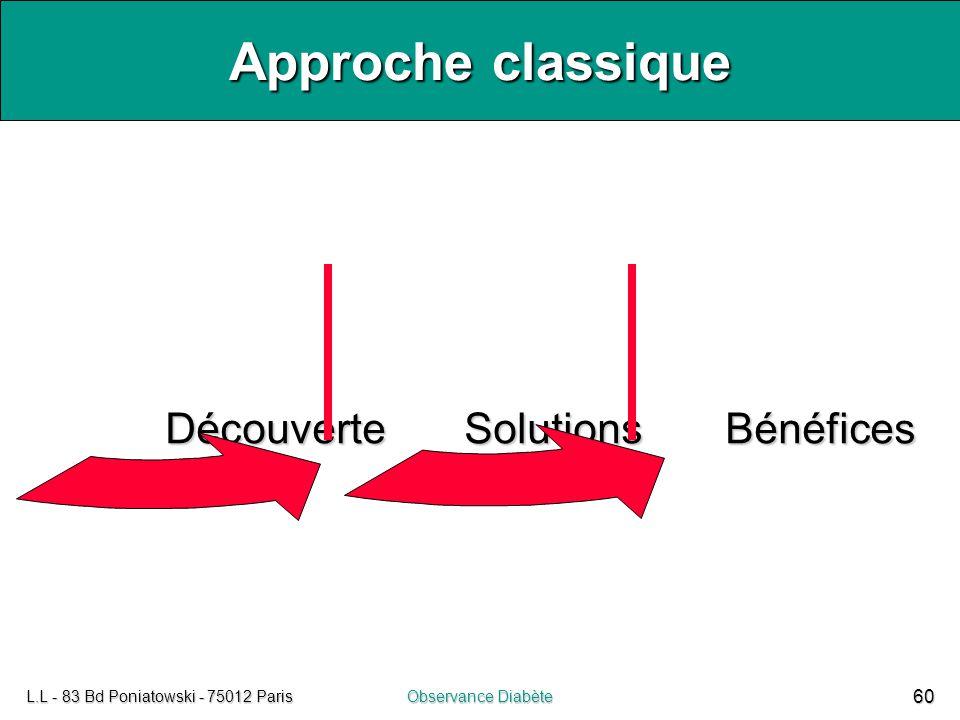 L.L - 83 Bd Poniatowski - 75012 ParisObservance Diabète 60 Approche classique Découverte SolutionsBénéfices