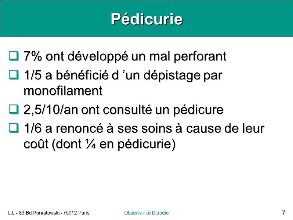 L.L - 83 Bd Poniatowski - 75012 ParisObservance Diabète 8 Autres suivis  43%/an ont eu un examen ophtalmologique du fond de l'œil  18%/an dosage de l'albumine dans les urines  17% des diabétiques ont un antécédent d'infarctus du myocarde ou d'angine de poitrine  ½ diabétique a fumé  >1/2 a hypercholestérolémie ou HTA