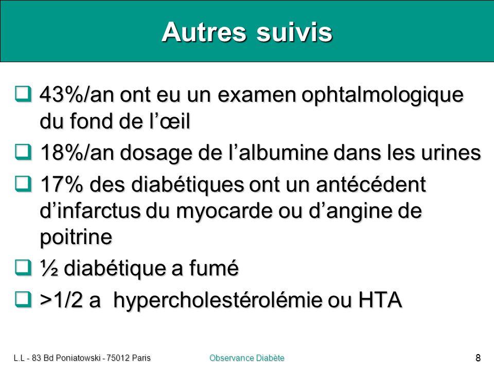 L.L - 83 Bd Poniatowski - 75012 ParisObservance Diabète 8 Autres suivis  43%/an ont eu un examen ophtalmologique du fond de l'œil  18%/an dosage de