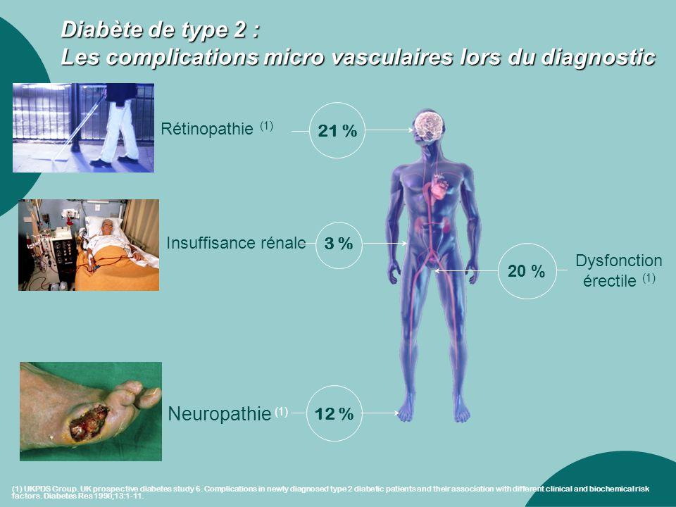 Diabète de type 2 : Les complications micro vasculaires lors du diagnostic Neuropathie (1) 12 % Rétinopathie (1) 21 % Insuffisance rénale 3 % Dysfonct