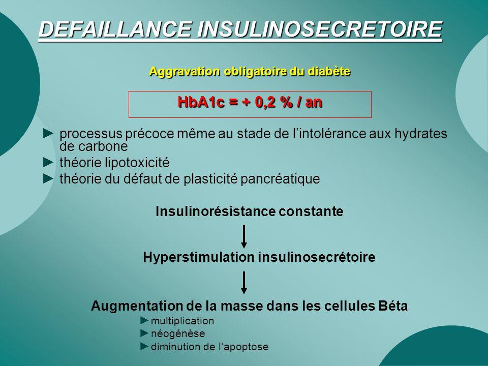 DEFAILLANCE INSULINOSECRETOIRE Aggravation obligatoire du diabète HbA1c = + 0,2 % / an ► processus précoce même au stade de l'intolérance aux hydrates