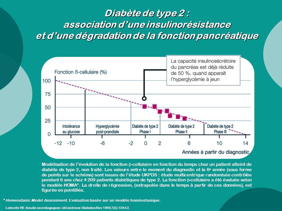 Lebovitz HE. Insulin secretagogues: old and new. Diabetes Rev 1999;7(3):139-53. Diabète de type 2 : association d'une insulinorésistance et d'une dégr