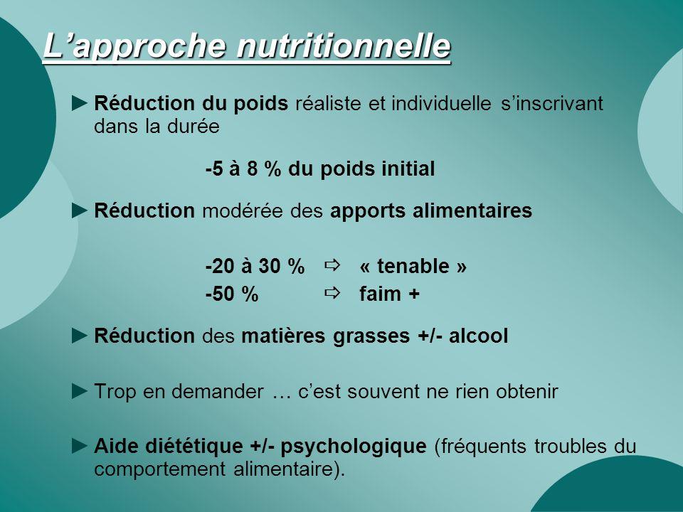 L'approche nutritionnelle ► Réduction du poids réaliste et individuelle s'inscrivant dans la durée -5 à 8 % du poids initial ► Réduction modérée des a