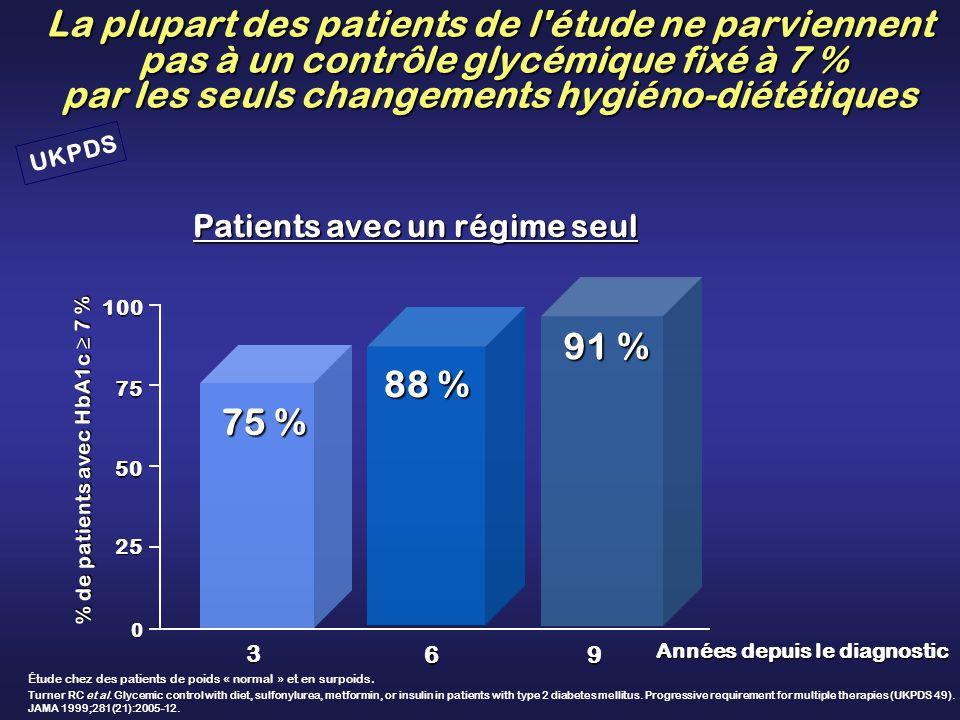 La plupart des patients de l'étude ne parviennent pas à un contrôle glycémique fixé à 7 % par les seuls changements hygiéno-diététiques Années depuis