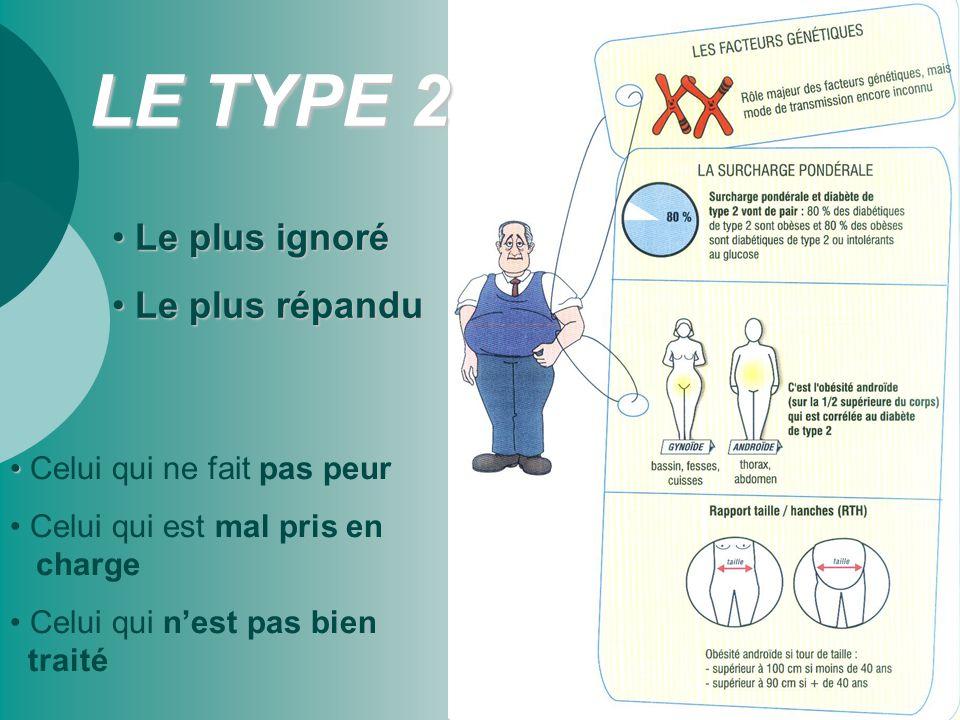 Epidémiologie  250 millions Monde  2,5 millions France Taux d'augmentation = + 5% / an Double phénomène :  Vieillissement de la population diabète sujet âgé  Obésité chez les jeunes  diabète à 40 ans