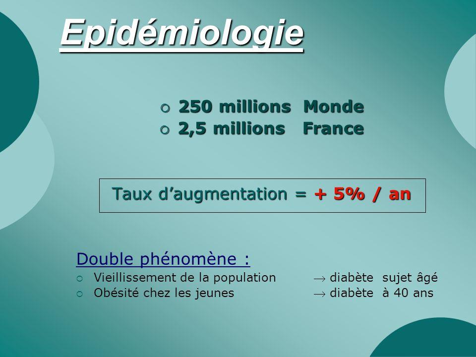 Epidémiologie  250 millions Monde  2,5 millions France Taux d'augmentation = + 5% / an Double phénomène :  Vieillissement de la population diabète