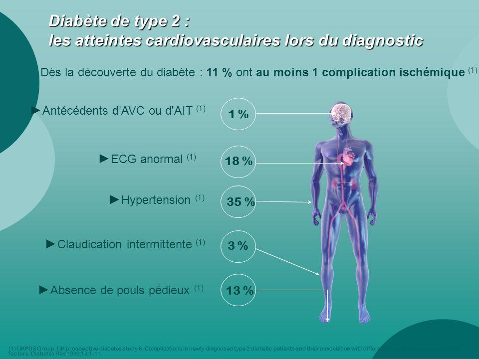 Diabète de type 2 : Les complications micro vasculaires lors du diagnostic Neuropathie (1) 12 % Rétinopathie (1) 21 % Insuffisance rénale 3 % Dysfonction érectile (1) 20 % (1) UKPDS Group.