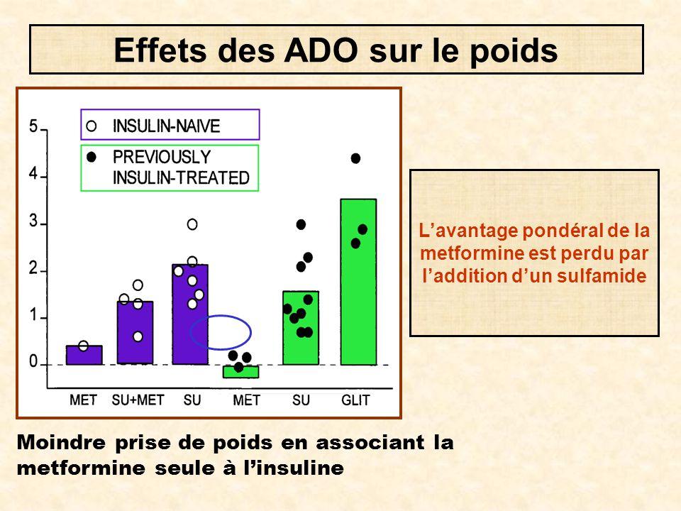 Moindre prise de poids en associant la metformine seule à l'insuline Effets des ADO sur le poids L'avantage pondéral de la metformine est perdu par l'