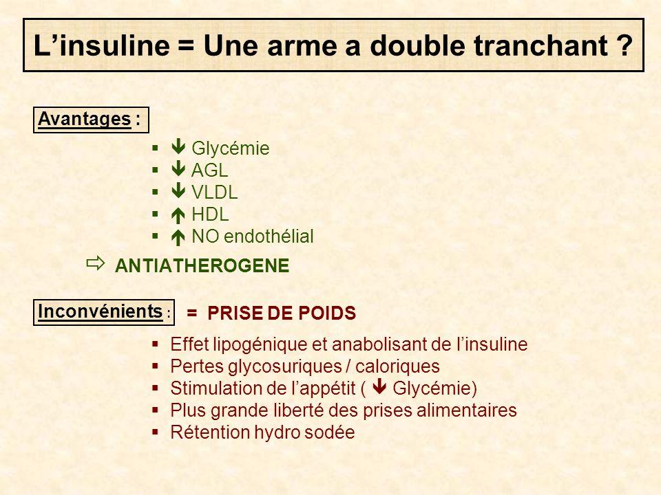  Glycémie  AGL  VLDL  HDL  NO endothélial  ANTIATHEROGENE = PRISE DE POIDS  Effet lipogénique et anabolisant de l'insuline  Pertes glycos
