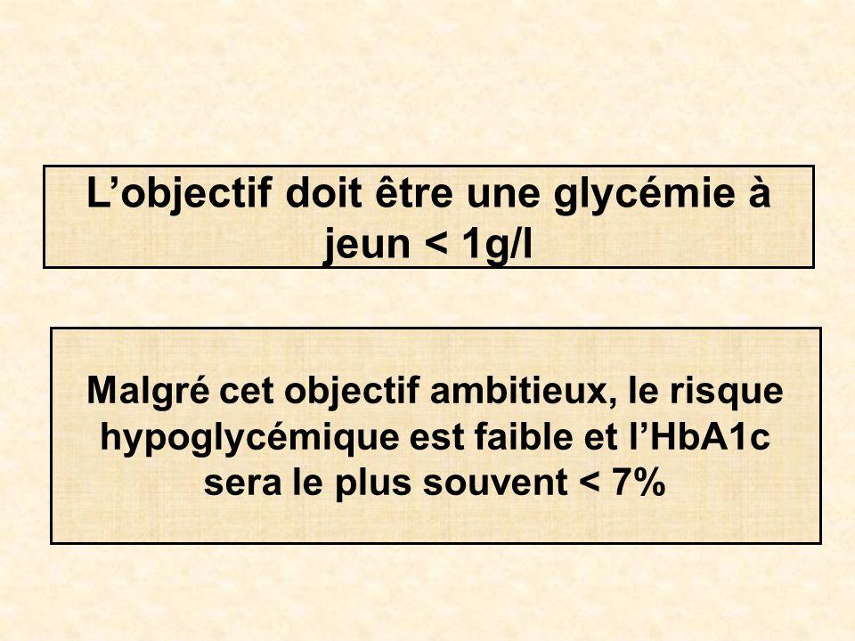 L'objectif doit être une glycémie à jeun < 1g/l Malgré cet objectif ambitieux, le risque hypoglycémique est faible et l'HbA1c sera le plus souvent < 7