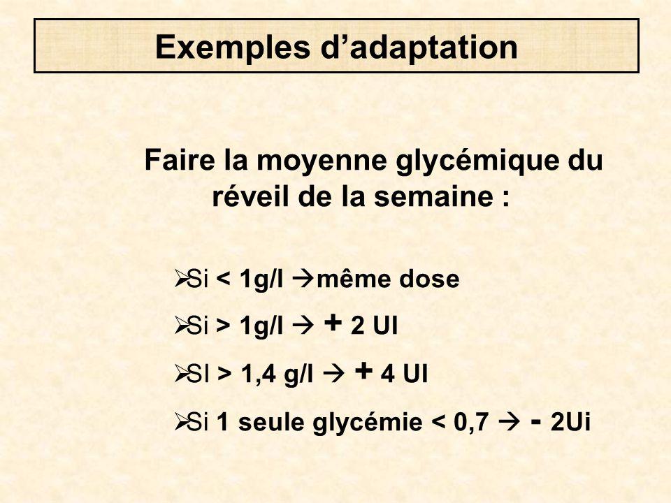 Faire la moyenne glycémique du réveil de la semaine :  Si < 1g/l  même dose  Si > 1g/l  + 2 UI  SI > 1,4 g/l  + 4 UI  Si 1 seule glycémie < 0,7