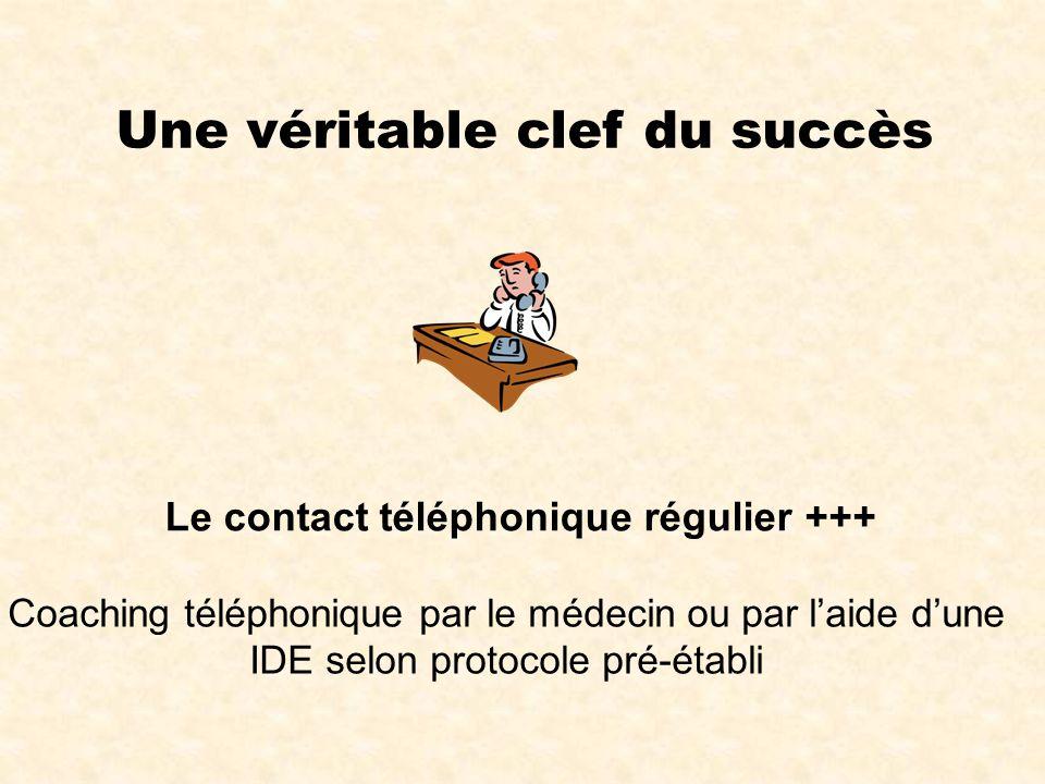 Une véritable clef du succès Le contact téléphonique régulier +++ Coaching téléphonique par le médecin ou par l'aide d'une IDE selon protocole pré-éta