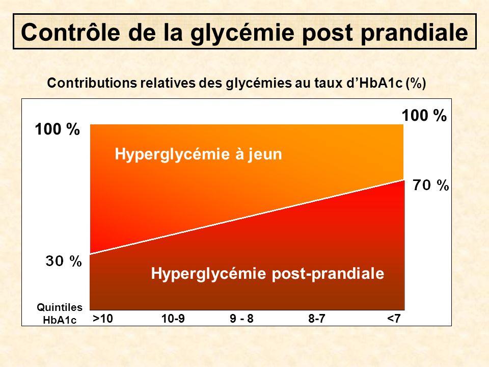 Contrôle de la glycémie post prandiale Hyperglycémie à jeun Hyperglycémie post-prandiale >10 10-9 9 - 8 8-7 <7 100 % Quintiles HbA1c Contributions rel