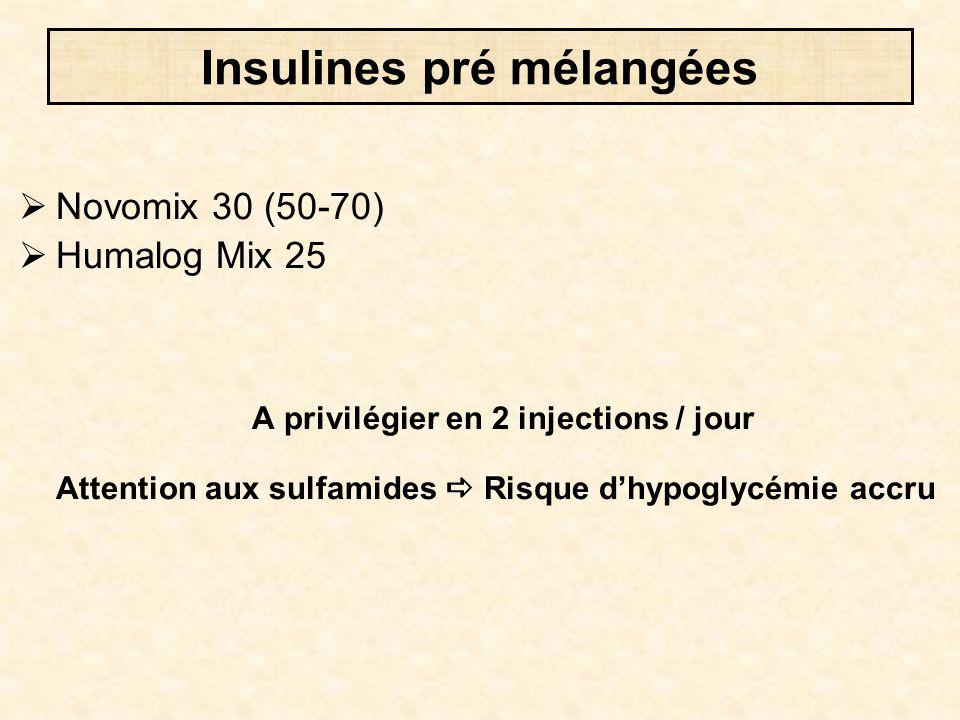Insulines pré mélangées  Novomix 30 (50-70)  Humalog Mix 25 A privilégier en 2 injections / jour Attention aux sulfamides  Risque d'hypoglycémie ac
