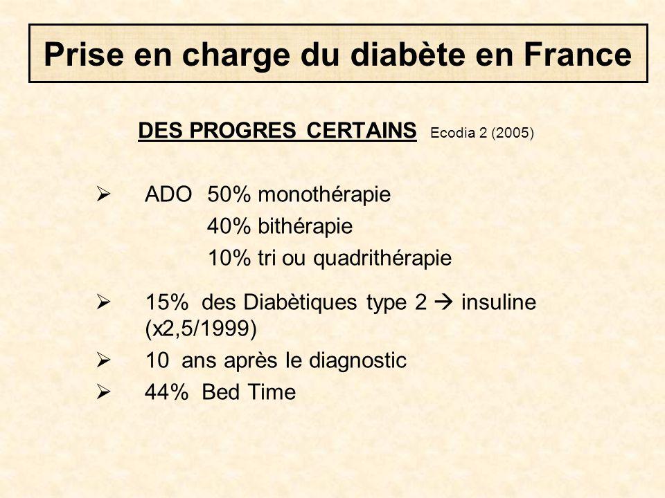 DES PROGRES CERTAINS Ecodia 2 (2005)  ADO 50% monothérapie 40% bithérapie 10% tri ou quadrithérapie  15% des Diabètiques type 2  insuline (x2,5/199