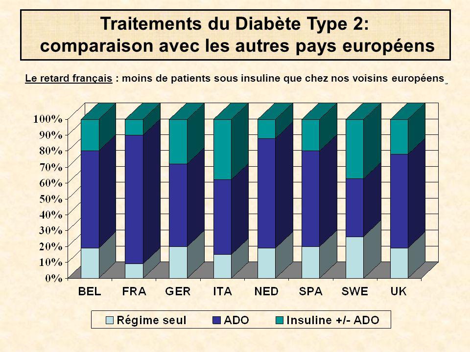 Le retard français : moins de patients sous insuline que chez nos voisins européens Traitements du Diabète Type 2: comparaison avec les autres pays eu