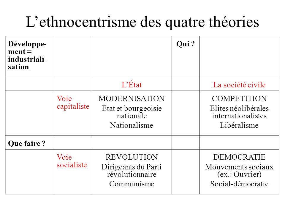 L'ethnocentrisme des quatre théories Développe- ment = industriali- sation Qui ? L'ÉtatLa société civile Voie capitaliste MODERNISATION État et bourge