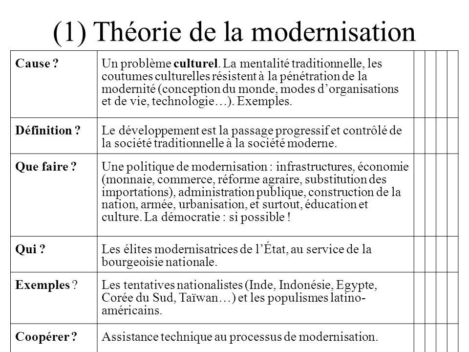 (1) Théorie de la modernisation Cause ?Un problème culturel. La mentalité traditionnelle, les coutumes culturelles résistent à la pénétration de la mo