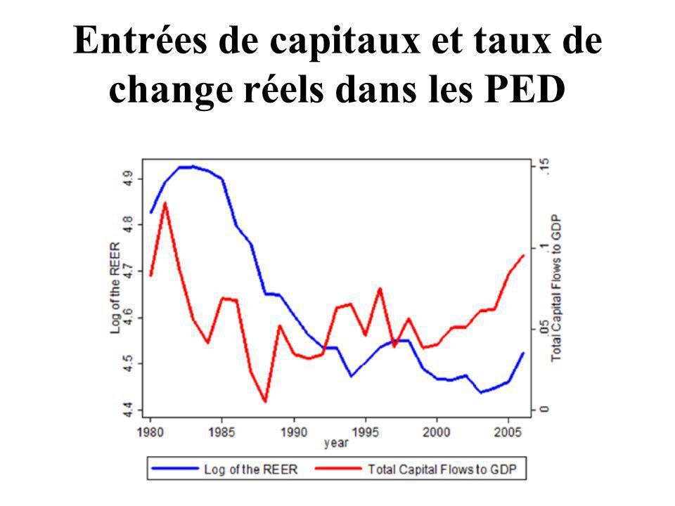 Entrées de capitaux et taux de change réels dans les PED
