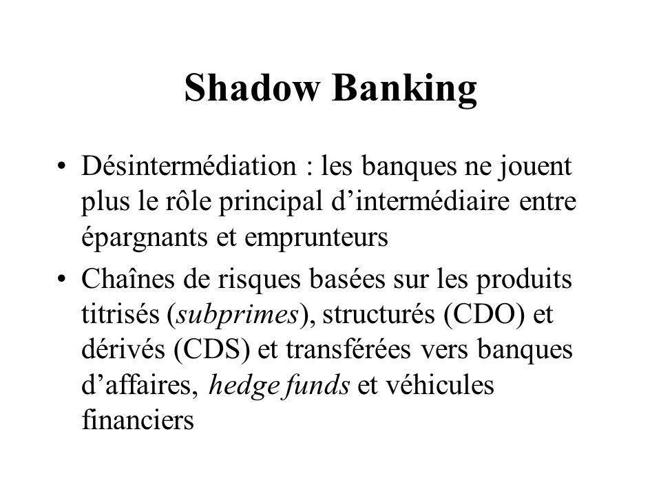 Shadow Banking Désintermédiation : les banques ne jouent plus le rôle principal d'intermédiaire entre épargnants et emprunteurs Chaînes de risques basées sur les produits titrisés (subprimes), structurés (CDO) et dérivés (CDS) et transférées vers banques d'affaires, hedge funds et véhicules financiers