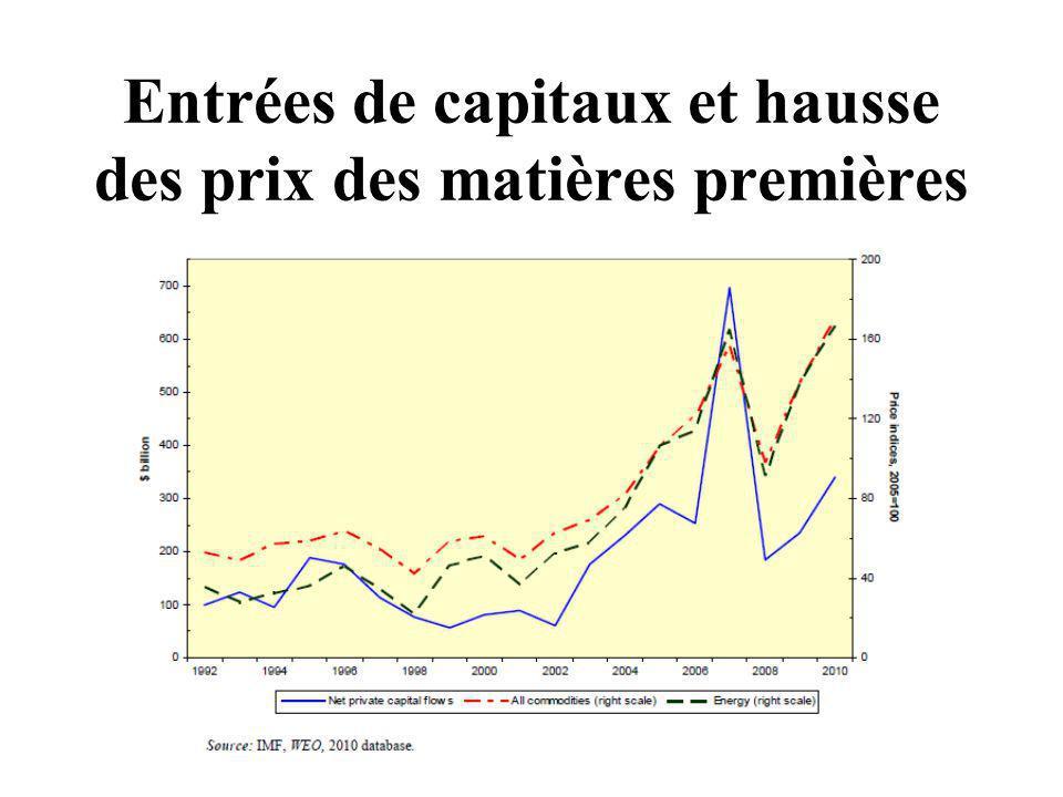 Entrées de capitaux et hausse des prix des matières premières