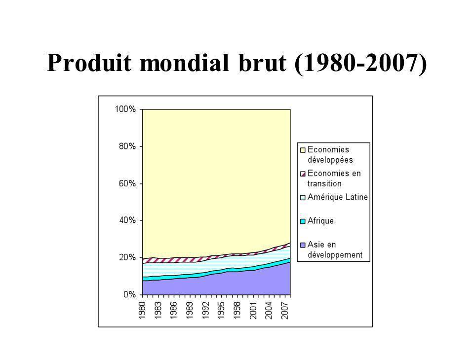 Produit mondial brut (1980-2007)