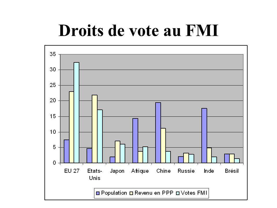 Droits de vote au FMI