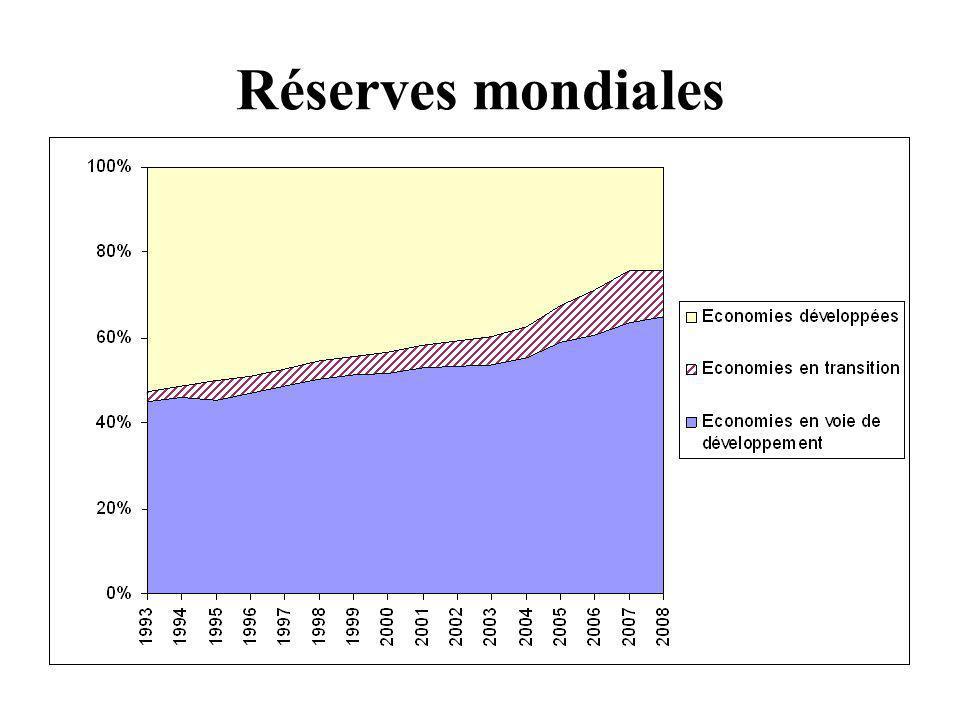 Réserves dans les pays en développement Source: IMF, International Financial Statistics, and IMF staff calculations