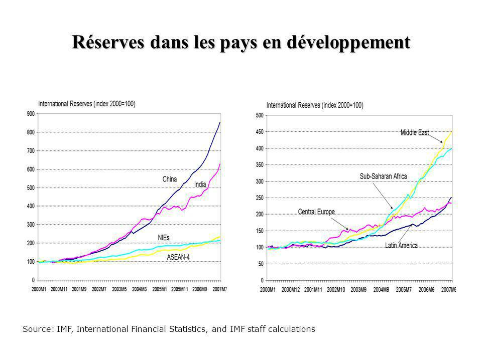 Réserves dans les pays en développement Source: IMF, International Financial Statistics, and IMF staff calculations