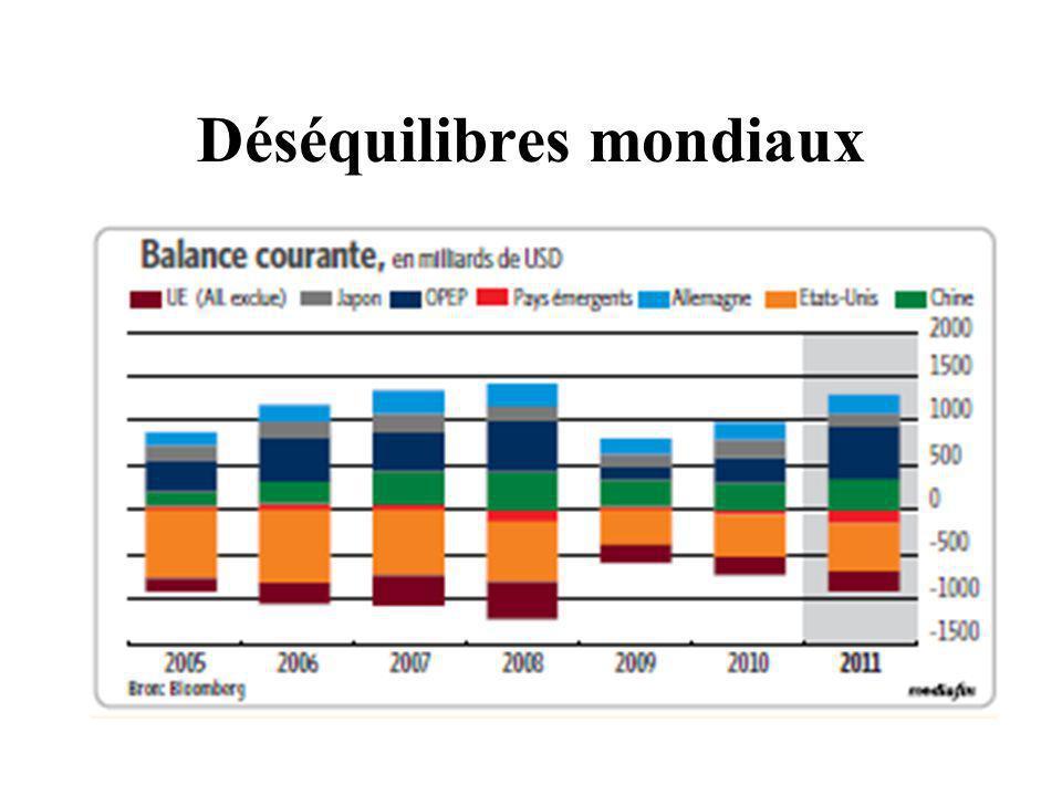 Déséquilibres mondiaux