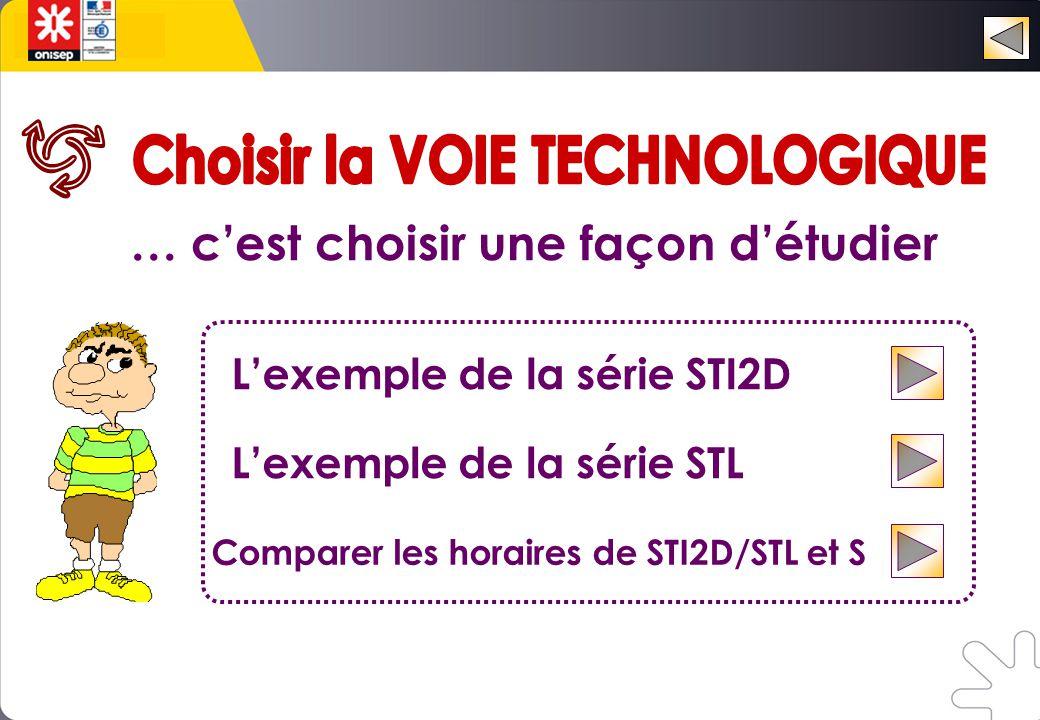 … c'est choisir une façon d'étudier L'exemple de la série STI2D L'exemple de la série STL Comparer les horaires de STI2D/STL et S