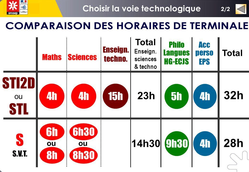 Maths Philo Langues HG-ECJS Enseign. techno. 9h30 6h 5h 15h STI2D ou STL S S.V.T.