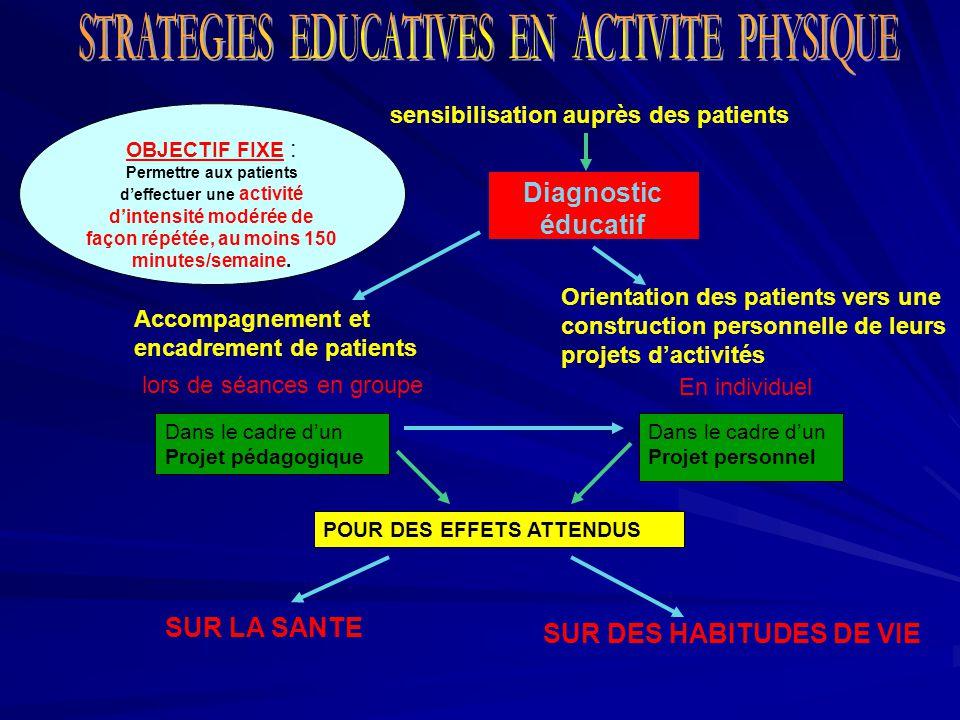 Diagnostic éducatif OBJECTIF FIXE : Permettre aux patients d'effectuer une activité d'intensité modérée de façon répétée, au moins 150 minutes/semaine