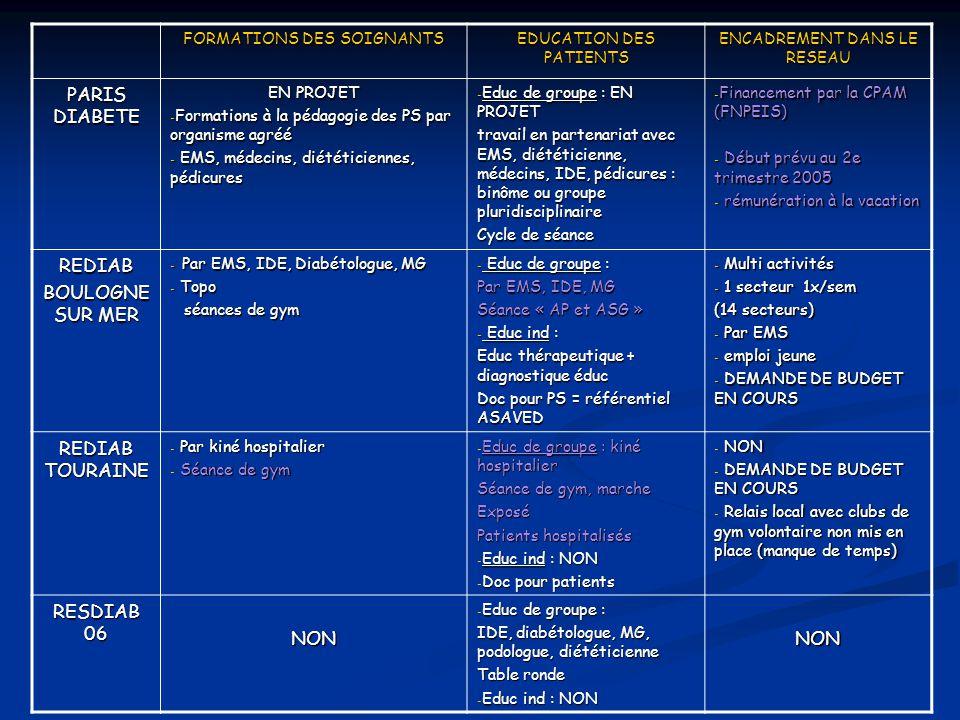 FORMATIONS DES SOIGNANTS EDUCATION DES PATIENTS ENCADREMENT DANS LE RESEAU PARIS DIABETE EN PROJET - Formations à la pédagogie des PS par organisme ag