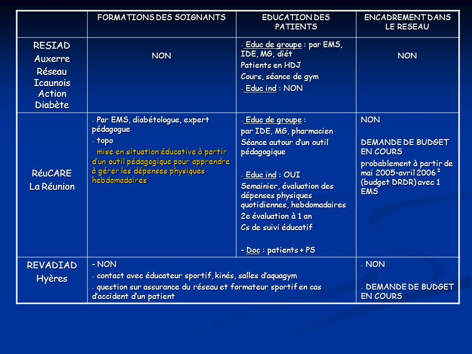FORMATIONS DES SOIGNANTS EDUCATION DES PATIENTS ENCADREMENT DANS LE RESEAU RESIADAuxerre Réseau Icaunois Action Diabète NON - Educ de groupe : par EMS