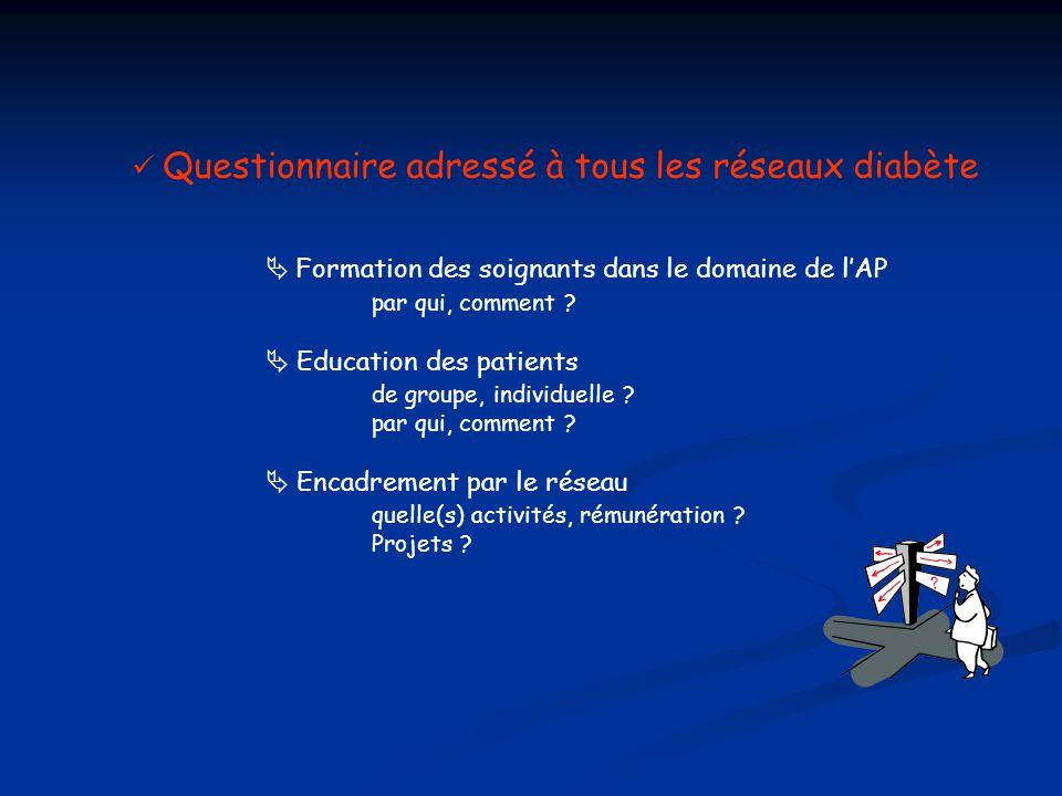 Questionnaire adressé à tous les réseaux diabète  Formation des soignants dans le domaine de l'AP par qui, comment ?  Education des patients de grou