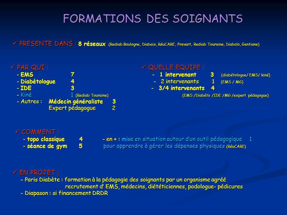 FORMATIONS DES SOIGNANTS PRESENTE DANS : 8 réseaux (Rediab Boulogne, Diabaix, RéuCARE, Prevart, Rediab Touraine, Diabolo, Gentiane) PRESENTE DANS : 8