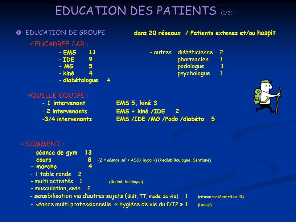 EDUCATION DES PATIENTS (1/2)  EDUCATION DE GROUPE dans 20 réseaux / Patients extenes et/ou hospit ENCADREE PAR : - EMS11 - autresdiététicienne 2 - ID