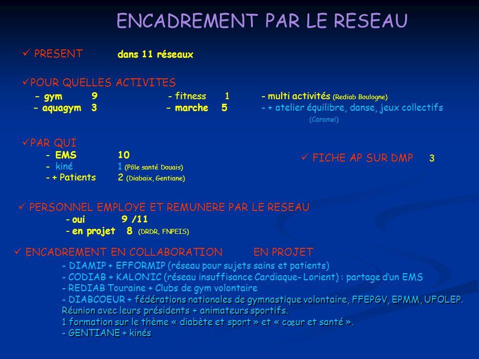 ENCADREMENT PAR LE RESEAU PRESENT dans 11 réseaux POUR QUELLES ACTIVITES - gym 9 - fitness 1- multi activités (Rediab Boulogne) - aquagym 3- marche 5-