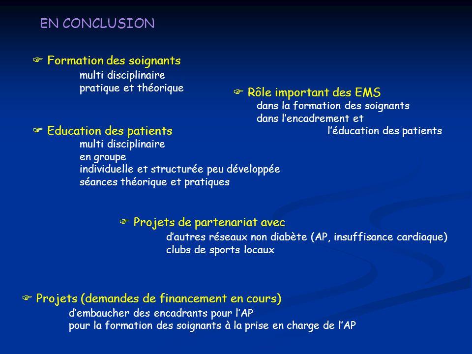 EN CONCLUSION  Education des patients multi disciplinaire en groupe individuelle et structurée peu développée séances théorique et pratiques  Format