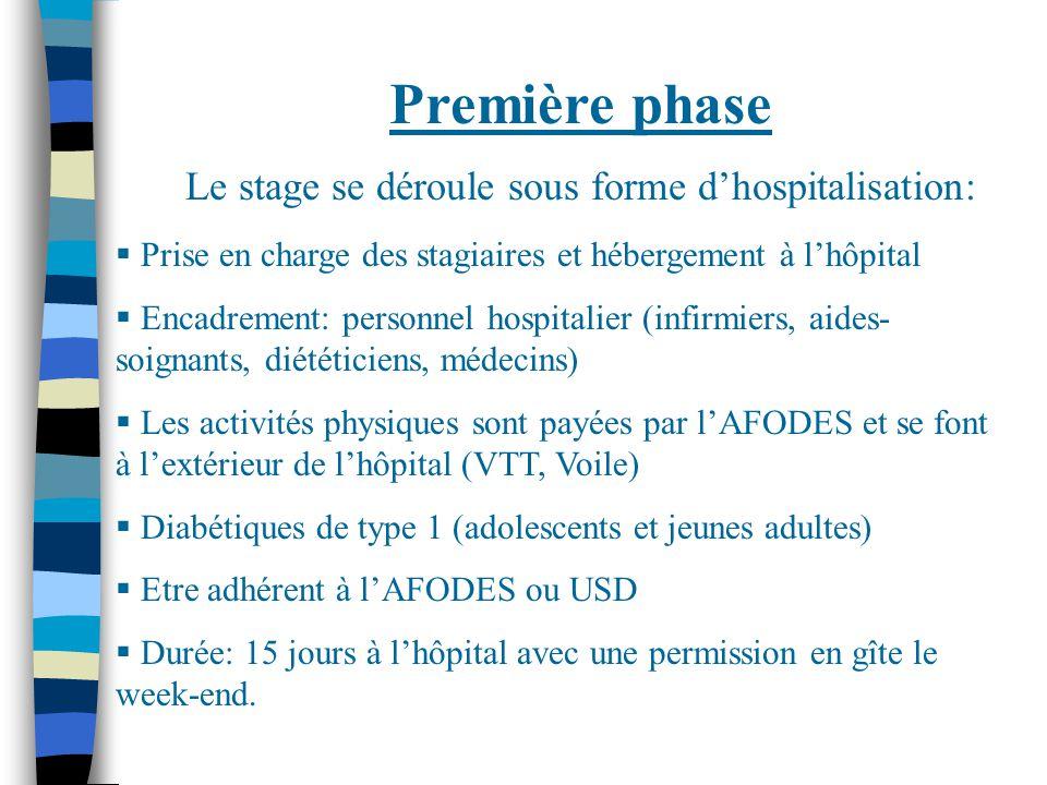 Première phase Le stage se déroule sous forme d'hospitalisation:  Prise en charge des stagiaires et hébergement à l'hôpital  Encadrement: personnel hospitalier (infirmiers, aides- soignants, diététiciens, médecins)  Les activités physiques sont payées par l'AFODES et se font à l'extérieur de l'hôpital (VTT, Voile)  Diabétiques de type 1 (adolescents et jeunes adultes)  Etre adhérent à l'AFODES ou USD  Durée: 15 jours à l'hôpital avec une permission en gîte le week-end.