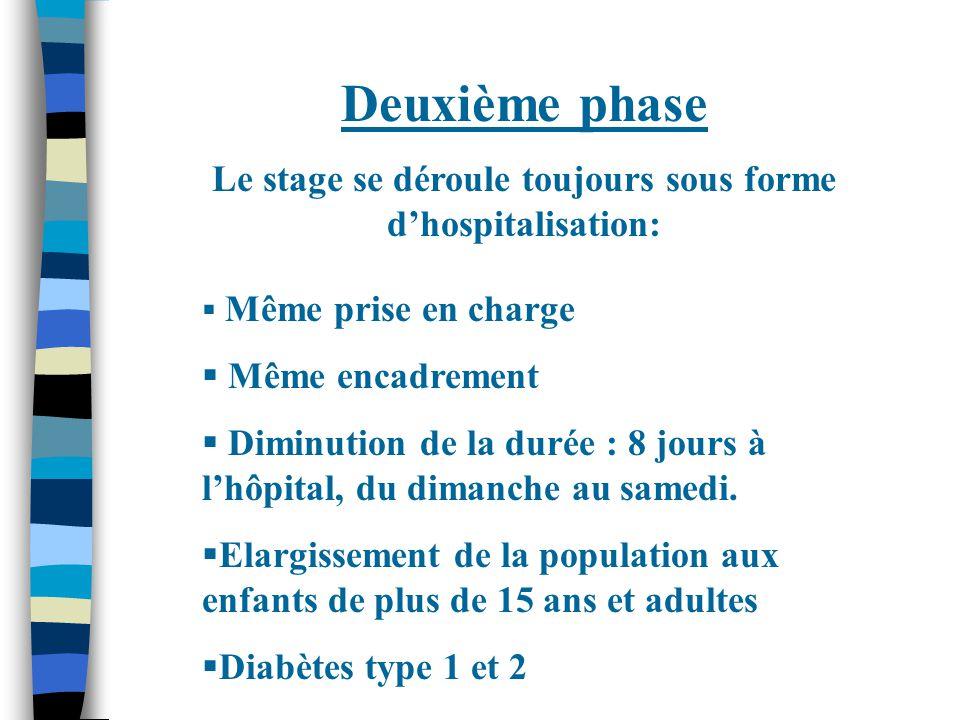Deuxième phase Le stage se déroule toujours sous forme d'hospitalisation:  Même prise en charge  Même encadrement  Diminution de la durée : 8 jours à l'hôpital, du dimanche au samedi.