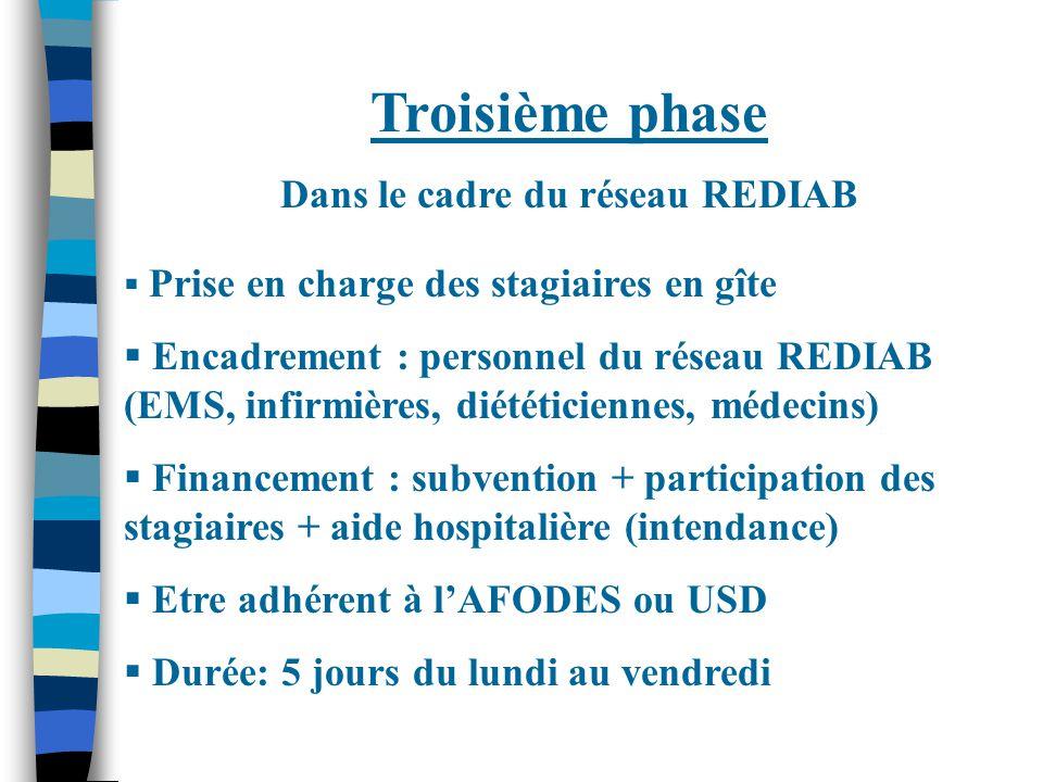 Troisième phase Dans le cadre du réseau REDIAB  Prise en charge des stagiaires en gîte  Encadrement : personnel du réseau REDIAB (EMS, infirmières, diététiciennes, médecins)  Financement : subvention + participation des stagiaires + aide hospitalière (intendance)  Etre adhérent à l'AFODES ou USD  Durée: 5 jours du lundi au vendredi