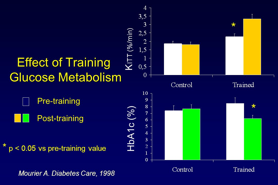 Effect of Training Glucose Metabolism HbA1c (%) K ITT (%/min) Pre-training Post-training * * * p < 0.05 vs pre-training value Mourier A.