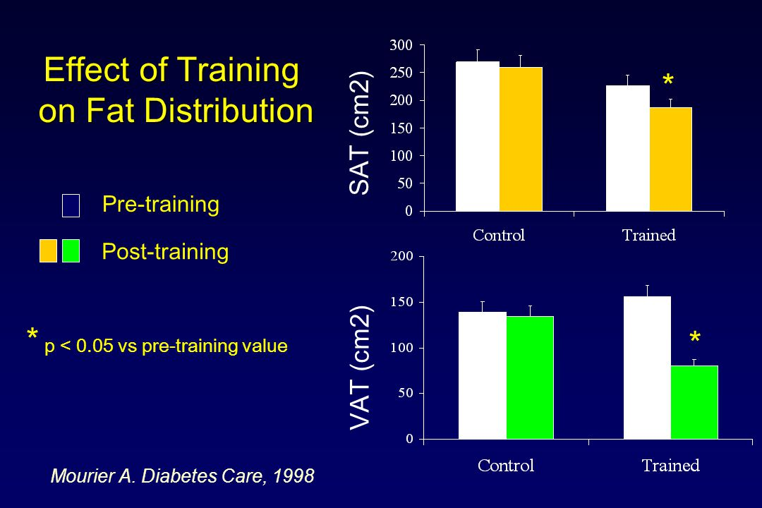 Effect of Training on Fat Distribution VAT (cm2) SAT (cm2) Pre-training Post-training * * * p < 0.05 vs pre-training value Mourier A.