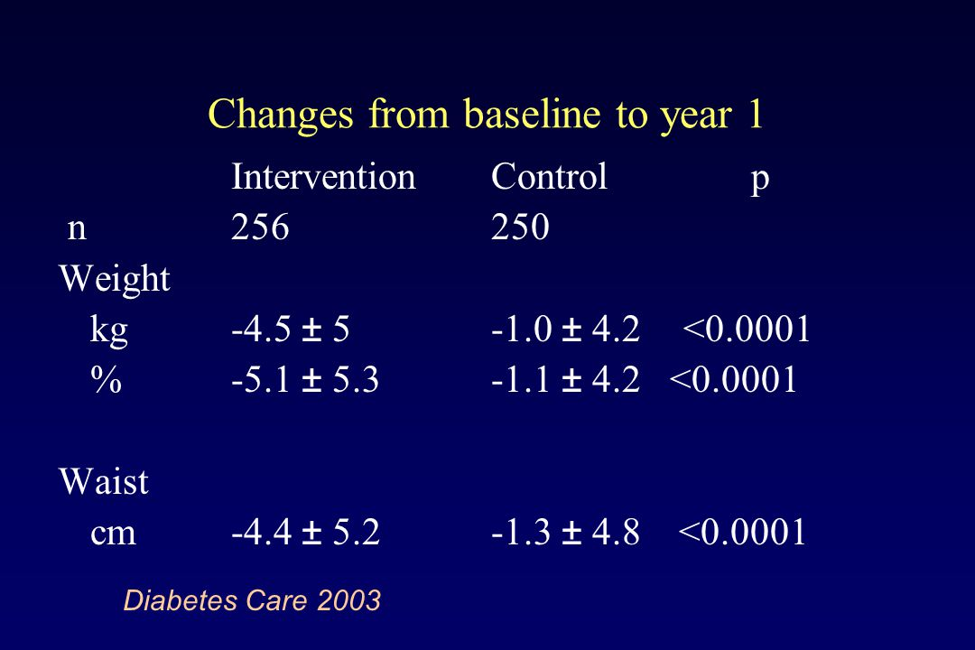 Changes from baseline to year 1 InterventionControlp n256250 Weight kg-4.5 ± 5-1.0 ± 4.2 <0.0001 %-5.1 ± 5.3-1.1 ± 4.2 <0.0001 Waist cm -4.4 ± 5.2-1.3 ± 4.8 <0.0001 Diabetes Care 2003