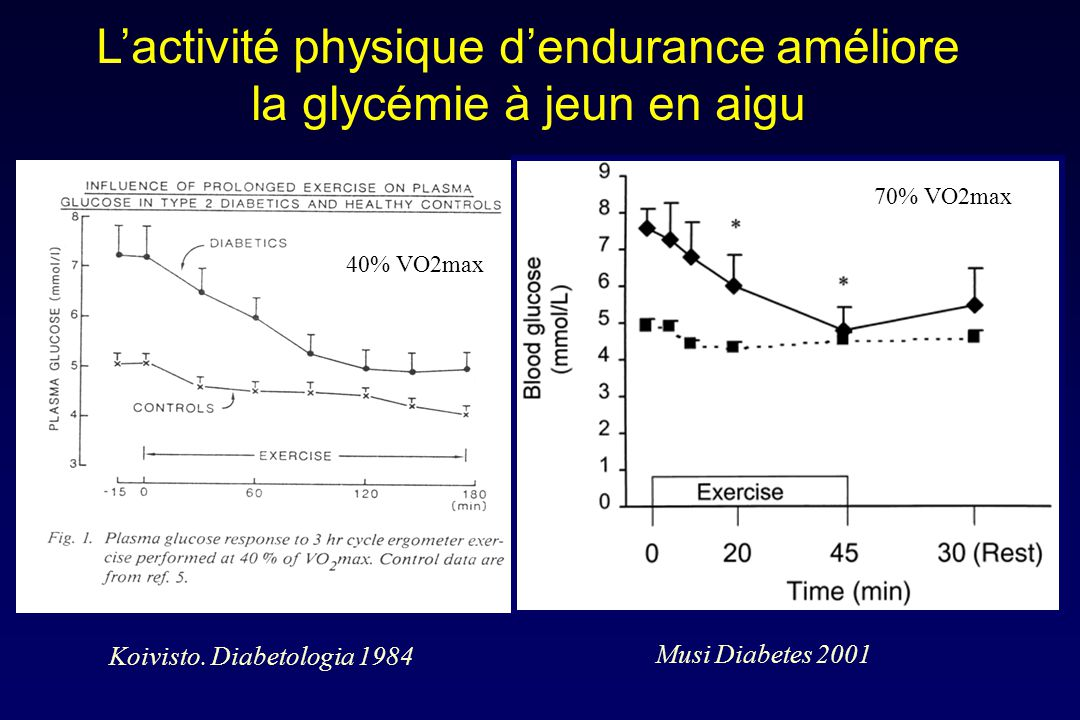 Increased muscle glucose uptake during contractions : no need for insulin Ploug T et al, Am J Physiol, 1984, 247, E726-731 Increased muscle glucose uptake after exercise : no need for insulin during exercise Richter et al, Diabetes, 1985, 34 : 1041- 48