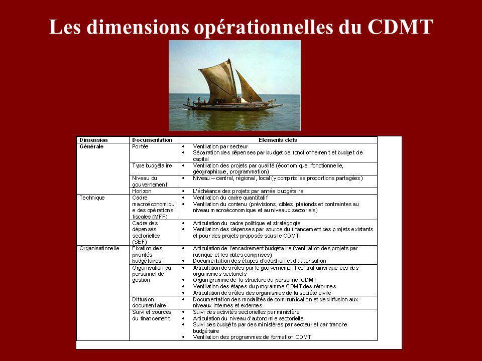 Chronologie de la participation de la BIRD aux CDMT en Afrique