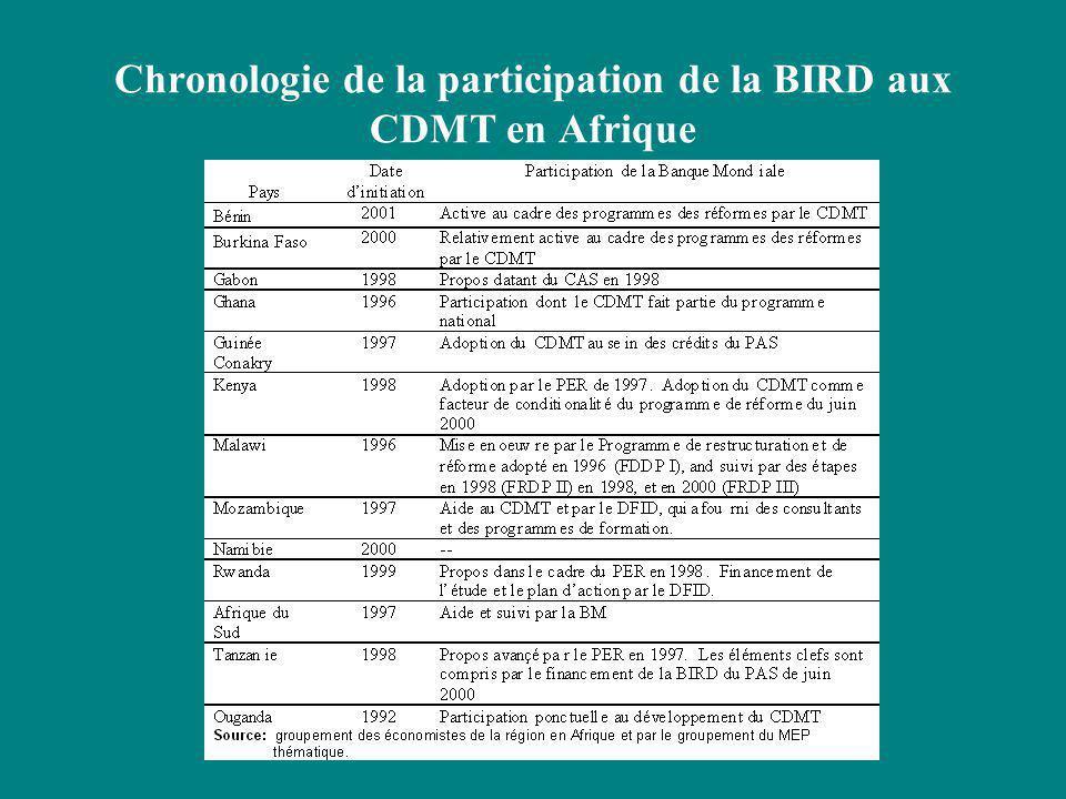 L'Impact des pays CDMT en Afrique par l'ordre technique et de l'organisation