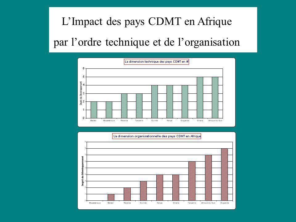 Revue du progrès des pays CDMT